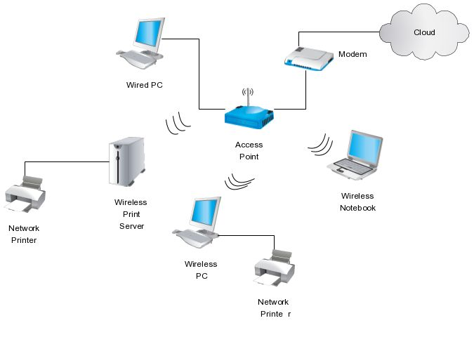 wireless home network diagram simple