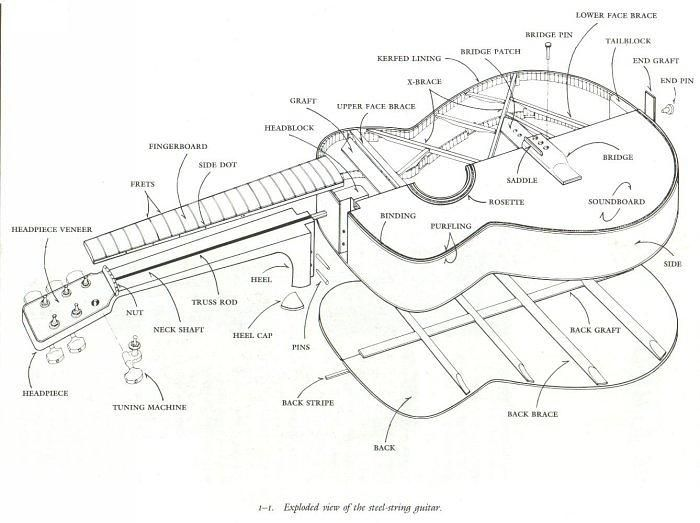 guitar electronic parts and diagrams