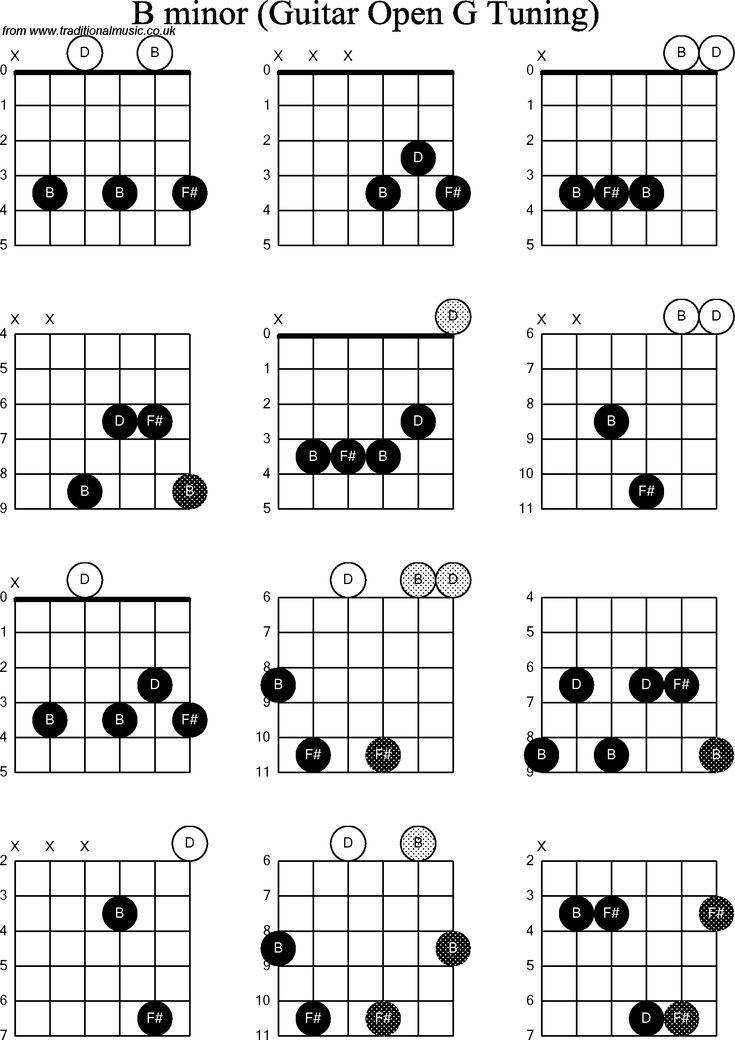 open e minor chord diagram