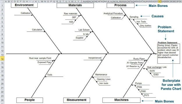 fish diagram business tools