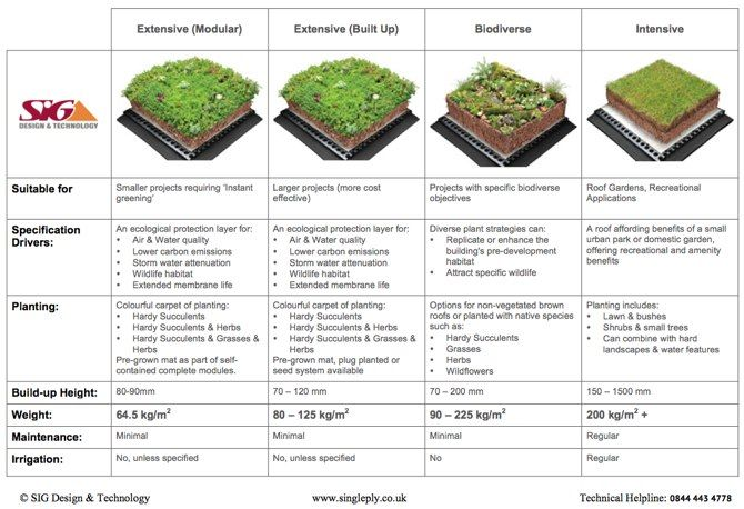 Roof Gardens History Design And Construction Pdf 1000+ Ideas About Flat Roof Construction On Pinterest