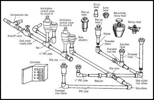 lawn sprinkler valve diagram
