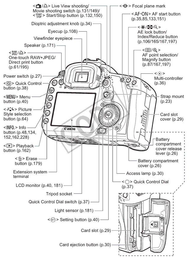 canon rebel digital diagram guide