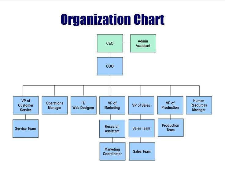 Sample Chart Templates » Restaurant Organizational Chart Template - company flow chart template