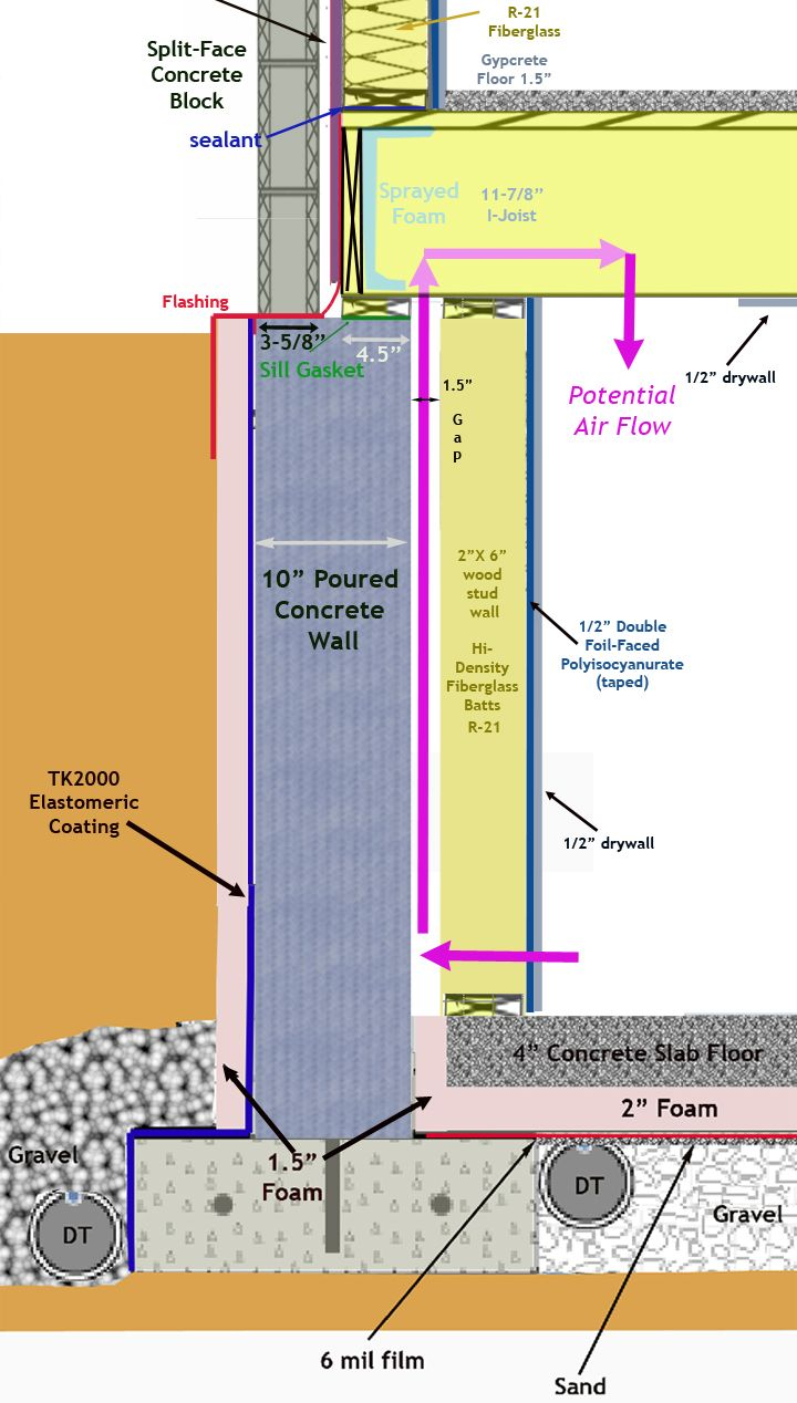 10 Best Images About Masonry Foundations On Pinterest We
