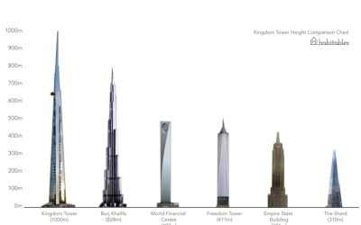 The future 'World's Tallest Building', the 1000m Kingdom Tower in Saudi Arabia | Skyscrapers ...