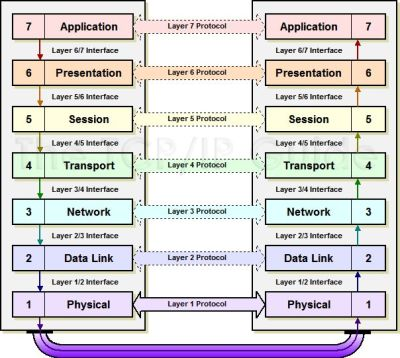 Gate for CSE: OSI Reference Model | Computer Science Preparation | Pinterest | Models, Search ...