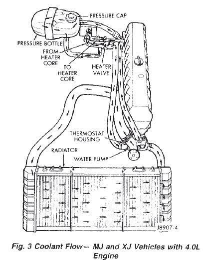 jeep xj hose diagrams