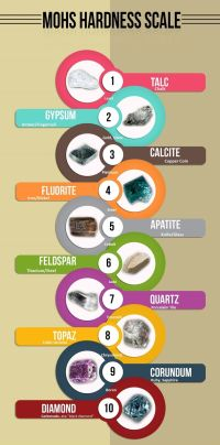 Mohs Hardness Scale For Kids | www.imgkid.com - The Image ...