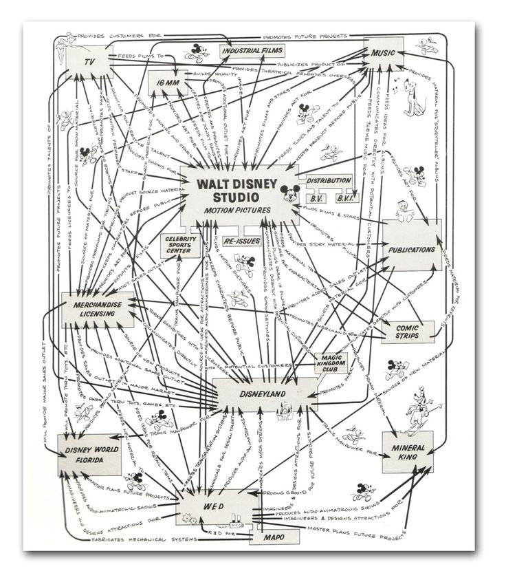 pin lean production diagram on pinterest