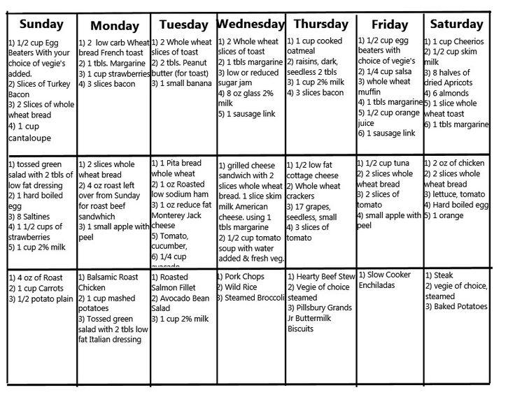 Diabetic Meal Plan Diabetes Diet Chart