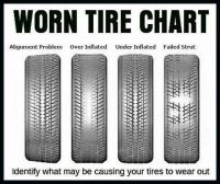 Discount Tire Repair Chart Puncture Repairs