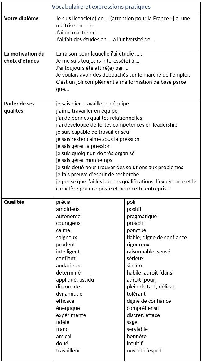 evaluation cv et lettre de motivation hatier