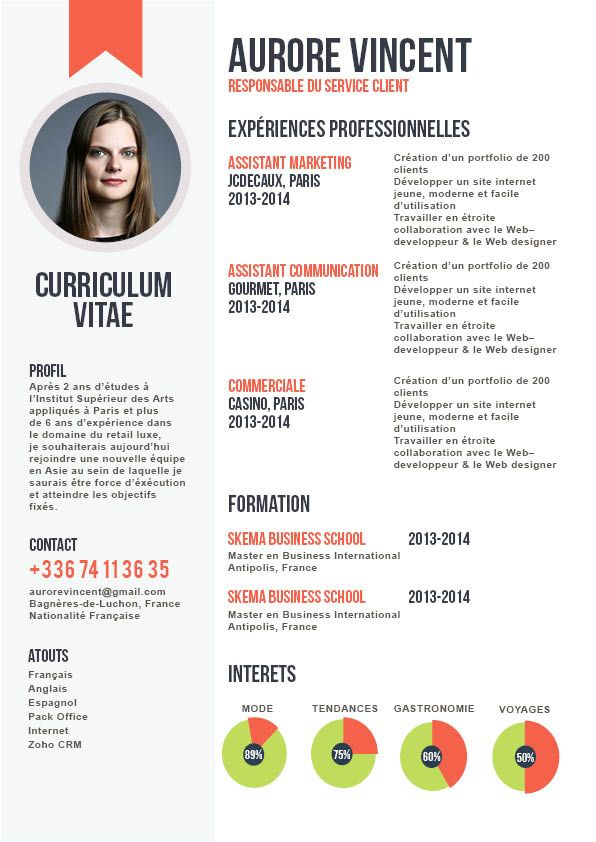 message de presentation cv