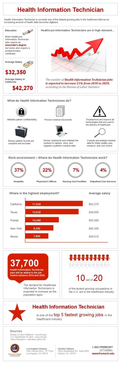 Health Information Technician Infographic | Education Infographics | Pinterest | Health and ...