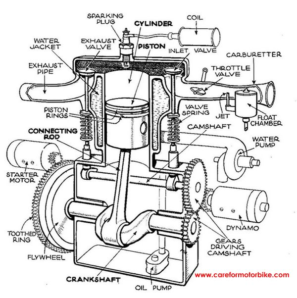 single stroke Motor diagram