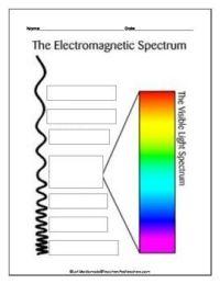 25+ best ideas about Electromagnetic Spectrum on Pinterest ...