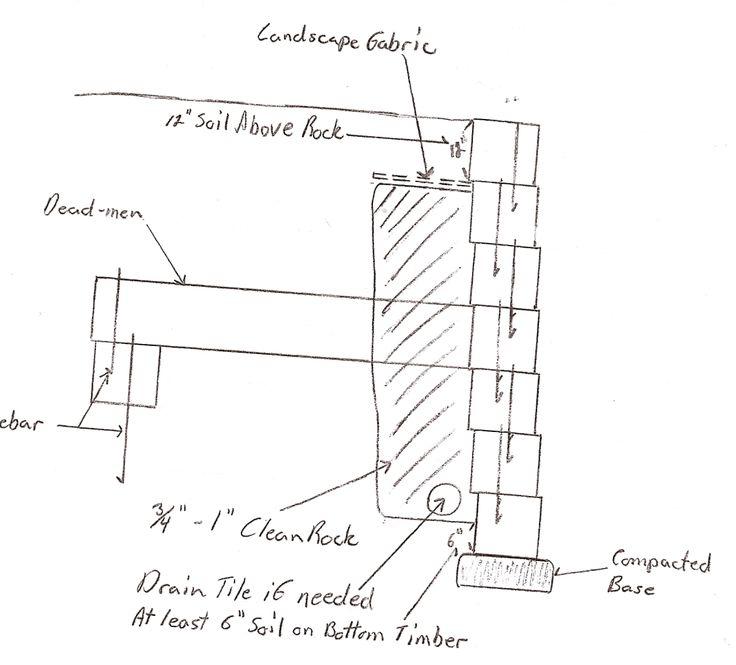 timber retaining wall diagram