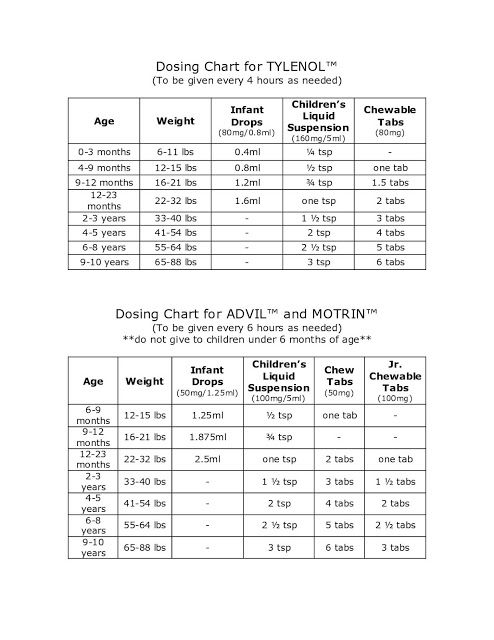 Newborn Infant With Fever Dosing Chart For Infants Toddlers Children For Tylenol And