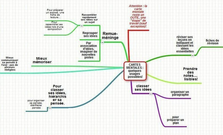 faire son cv mind mapping