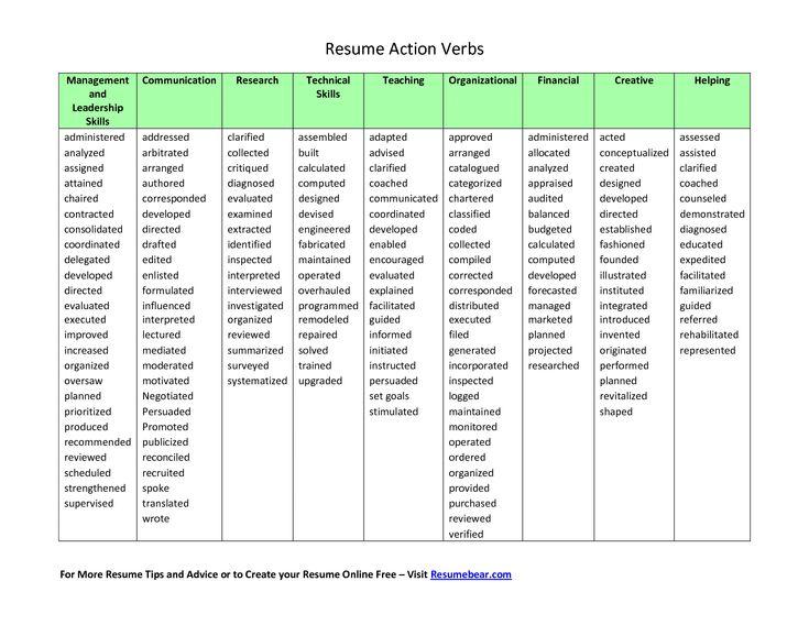 active verbs resume