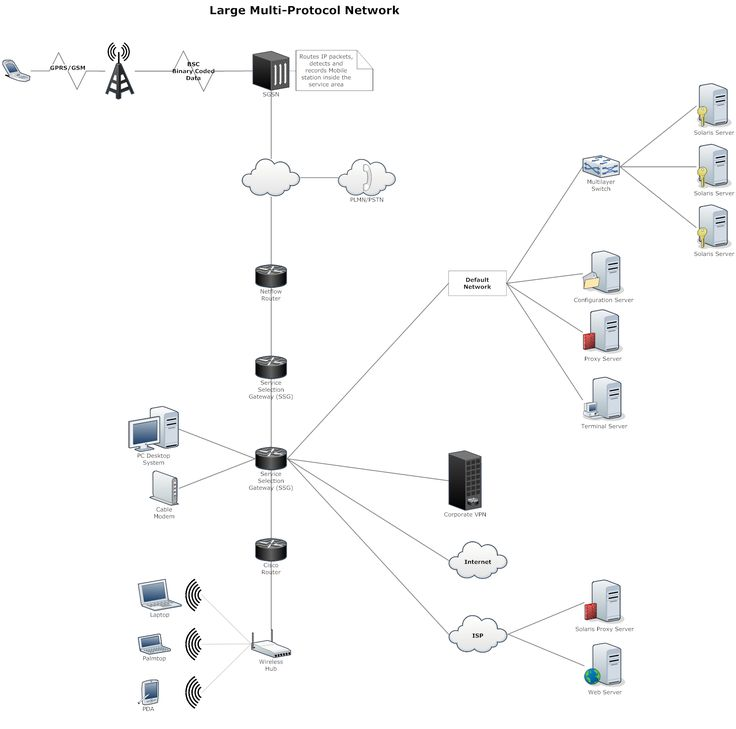 network infrastructure diagram examples