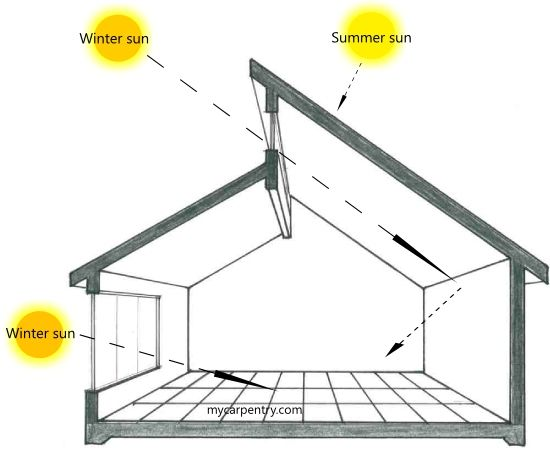 1000+ Ideas About Roof Design On Pinterest | Side Extension, Side