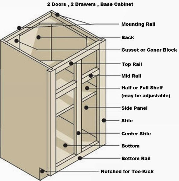 Standard Kitchen Cabinet Measurements Standard Kitchen Cabinet Dimensions | Dimensions Guide