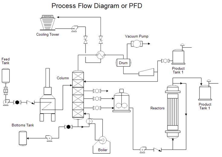 cr 1 process flow chart