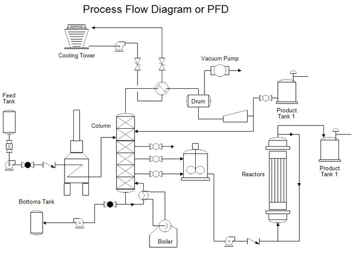 example of business process flow diagram