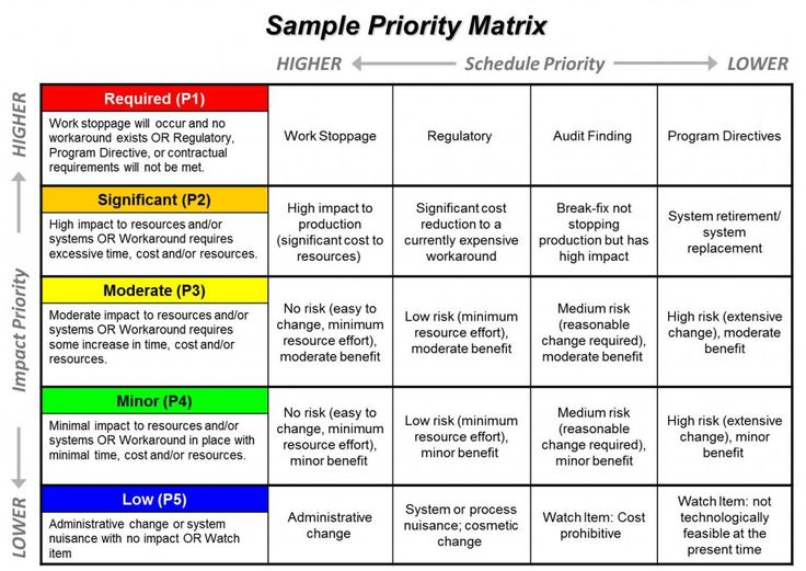 Smartsheet Project Prioritization Template Projects_List_Sample - project prioritization template