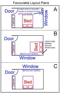 Feng shui, Bed placement and In the bedroom on Pinterest
