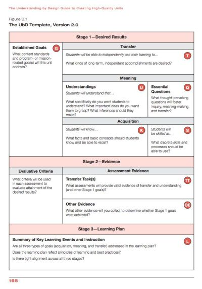 75 best images about UNDERSTANDING BY DESIGN on Pinterest | Technology, Lesson plan templates ...