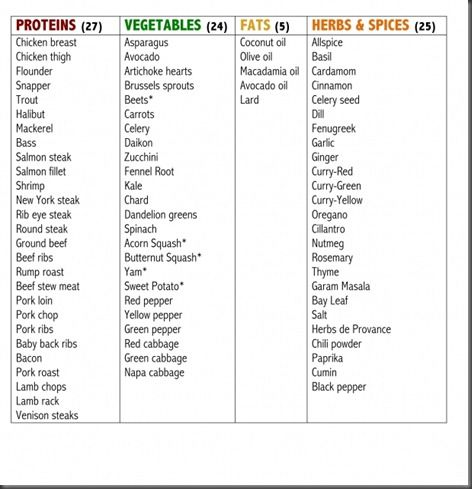 Great sample Paleo Shopping List! I stay away from peppers - sample shopping list