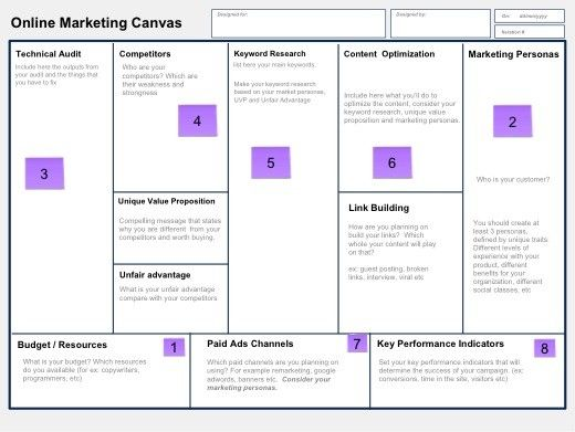 How to Create a Successful Online Marketing Plan Using a Lean - components marketing plan