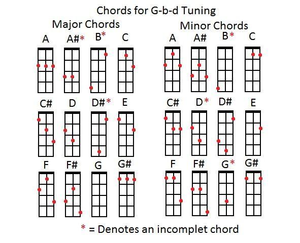Amazing Guitar Guitar Chords Strings Guitar Chords Strings Guitar ...