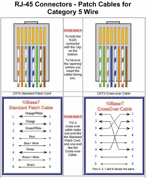 cisco ethernet cable wiring diagram