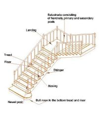 Typical Staircase with Tread and Riser |  | Pinterest ...
