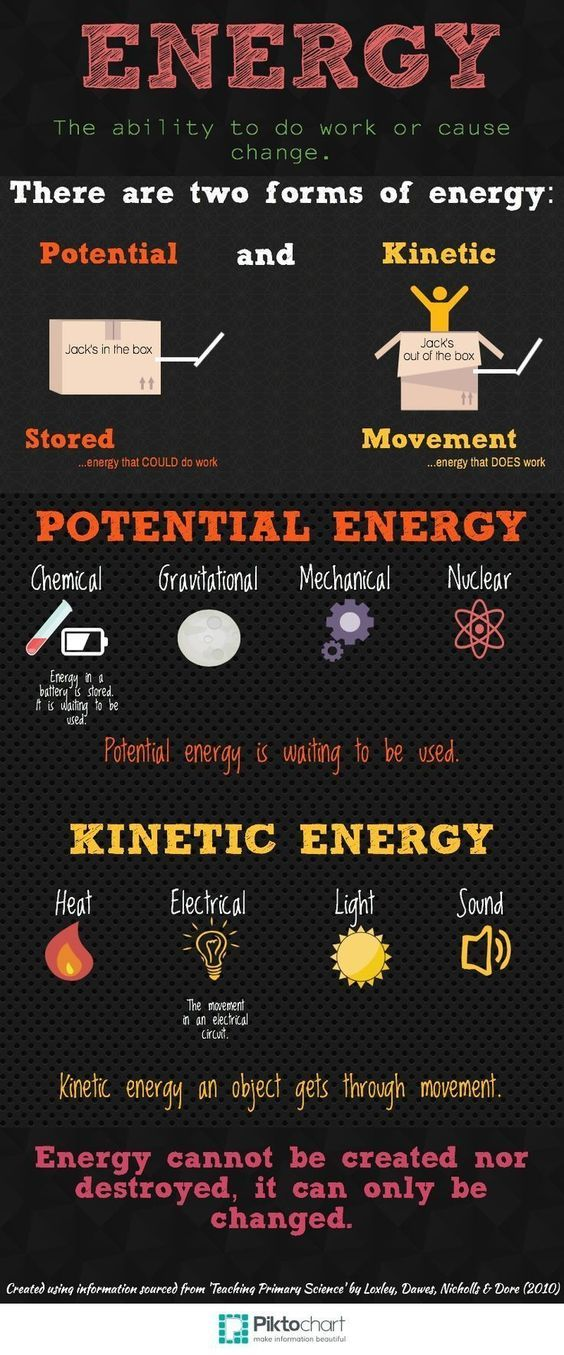Energy Anchor Chart - by Kirsty Moodie School stuff Pinterest - blood pressure chartpetroleum engineer job description