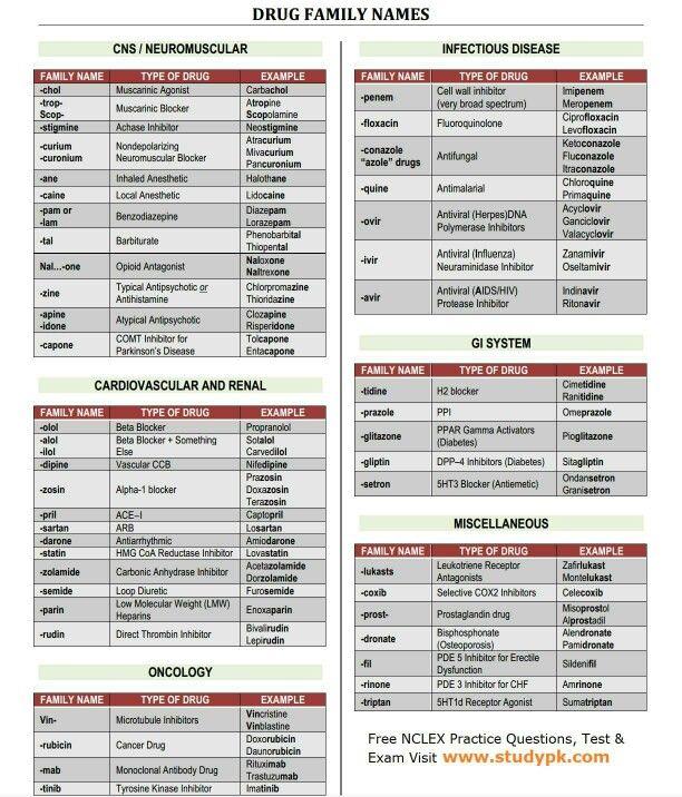 Drug Classification Chart Drug-Classifications-Chart-En_25C01 - drug classification chart