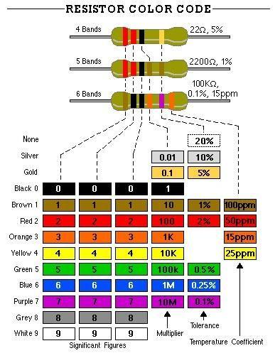 Resistor Color Codejpg (394×497) industrial Pinterest - resistor color code chart