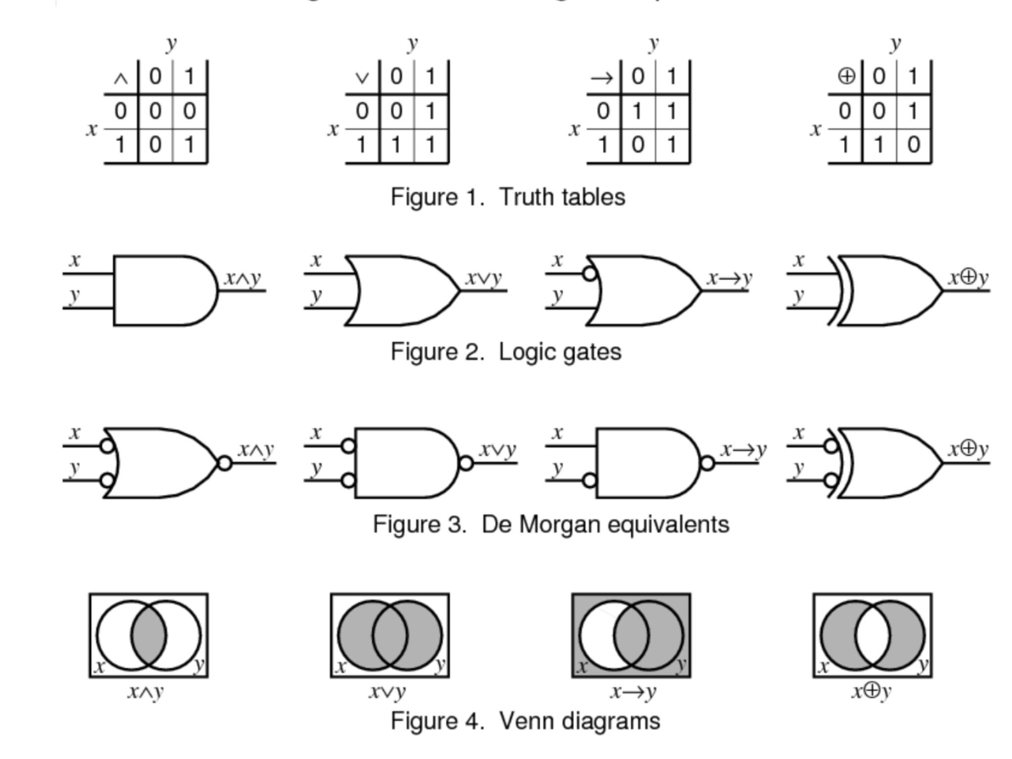 universal logic gates with diagram and truth table