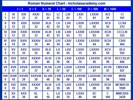 Roman numerals, the numeric system used in ancient Rome, employs - roman numeral chart template