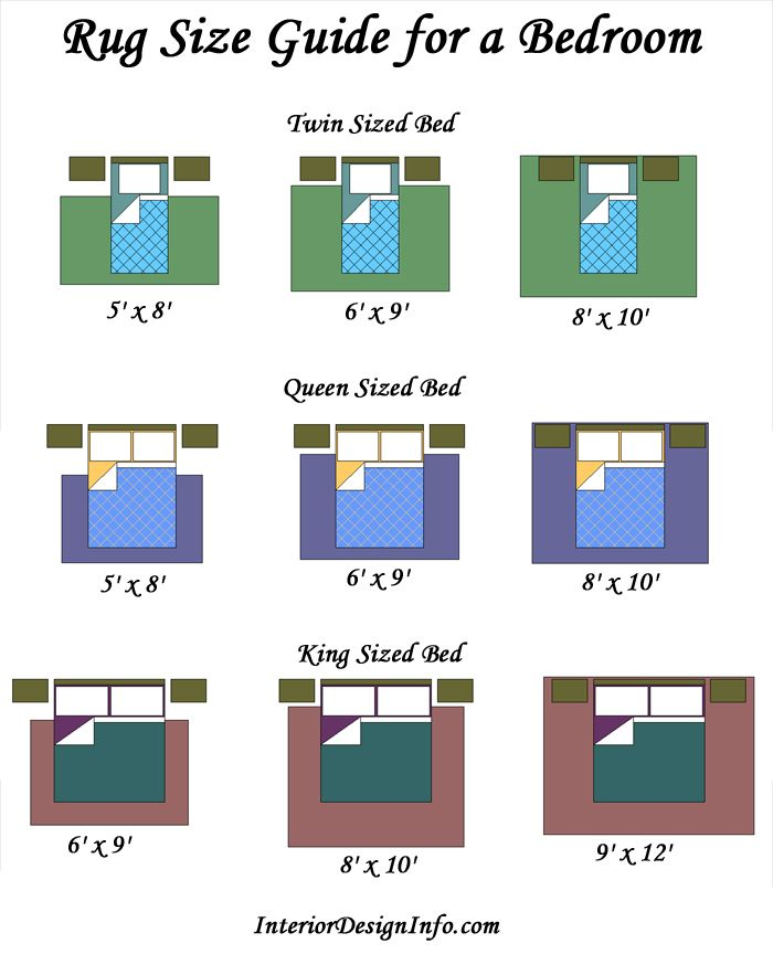 what size rug fits under a king bed Design by Numbers living - rug sizes for living room