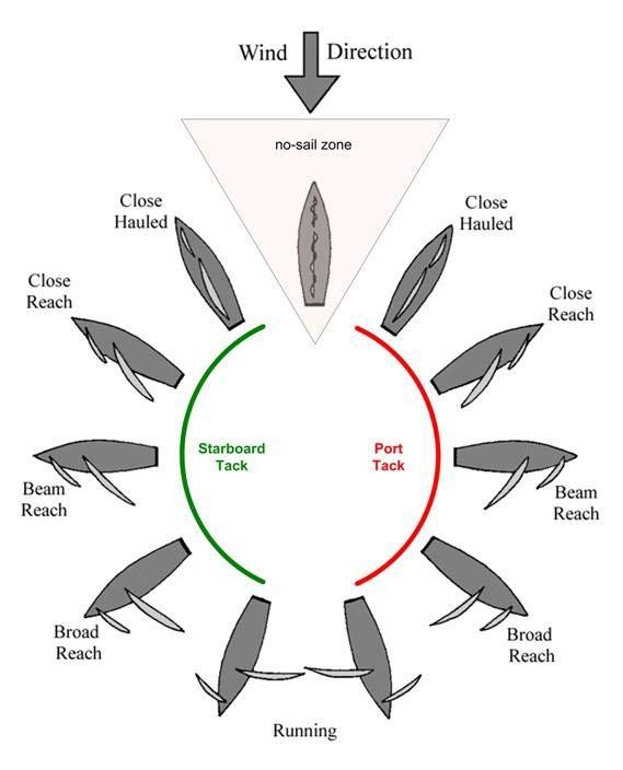 keelboat diagram