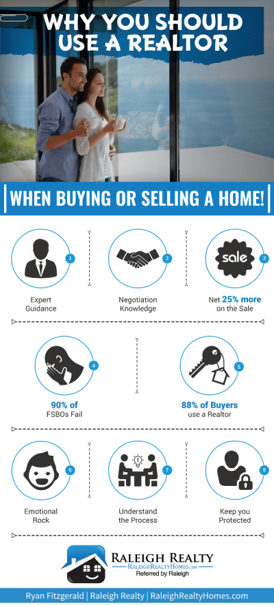 Should I use a Realtor when buying and selling real estate? For any buyer or seller, looking to ...