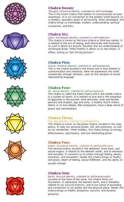 photo regarding Chakra Chart Printable named Printable 7 Chakras Chart Bing Photographs Chakra Reiki