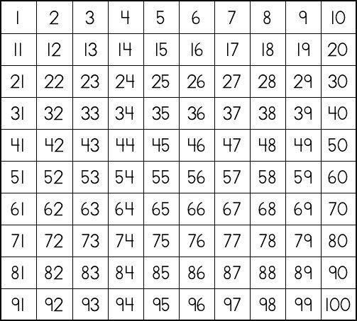 1 100 chart life and what not prime and composite numbers Math - prime number chart