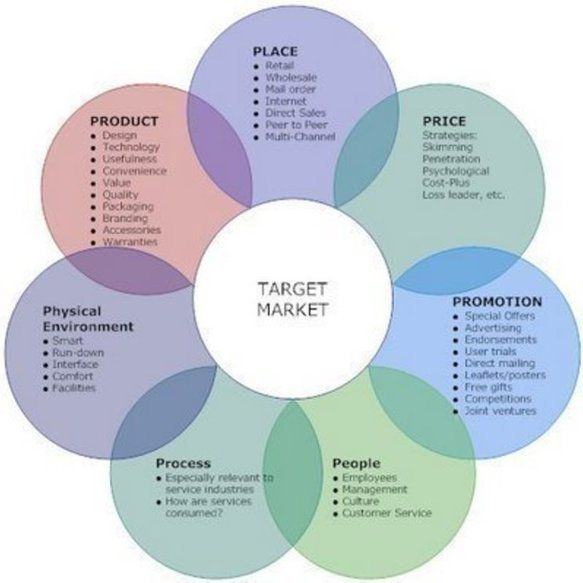 example of ecommerce marketing method - Google Search biz plan - components marketing plan