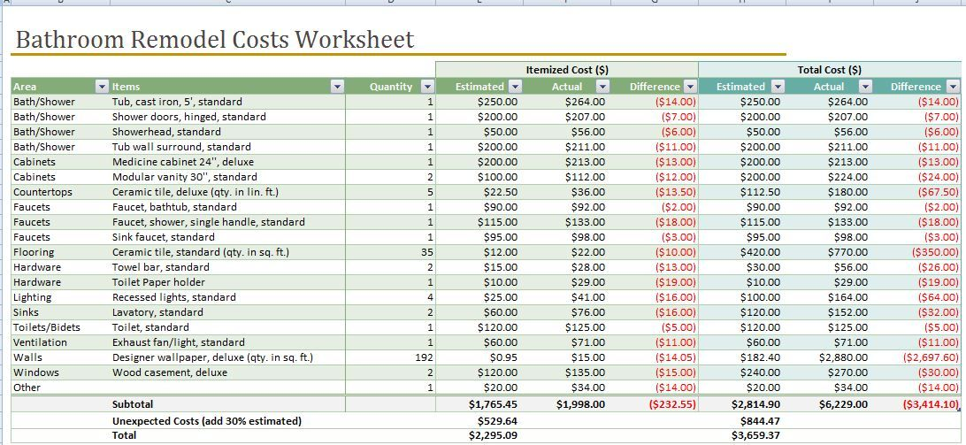 remodel cost estimate